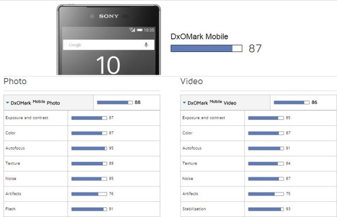 DxOMark-scores-for-the-Galaxy-S6-edge-and-Xperia-Z5-2