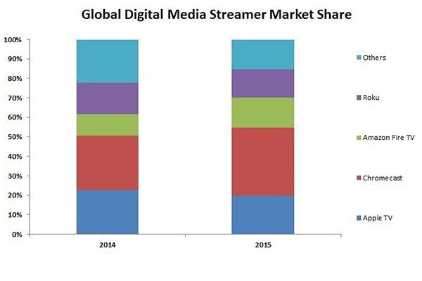 grafico-media-streaming-share
