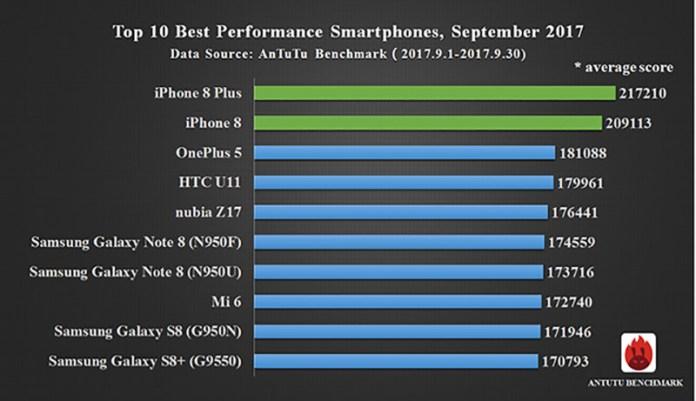 Apple iPhone 8 OnePlus 5 Top 10 AnTuTu 1