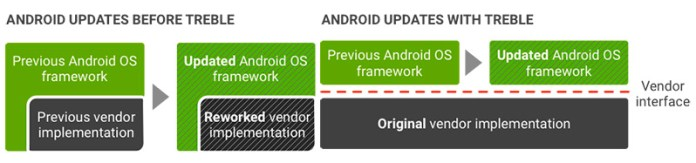Project Treble Android Huawei Google