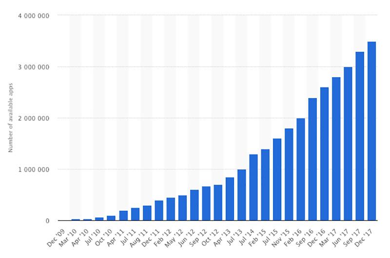 Usuários gastaram US$ 11,5 bi na App Store, 95% a mais do que na Google Play