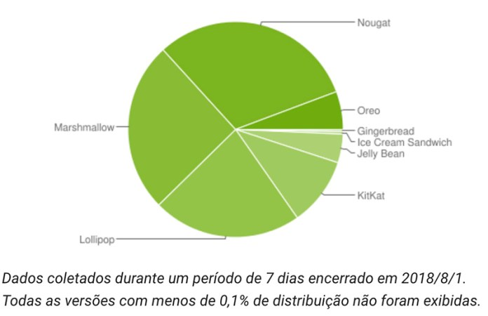 Android Oreo Google Android Nougat