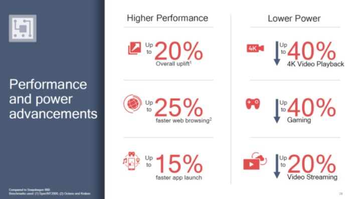 Qualcomm Snapdragon 710 Android Snapdragon 700