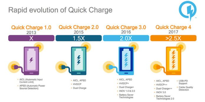 Quick Charge 4.0 Qualcomm Xiaomi Mi 8 carregamento