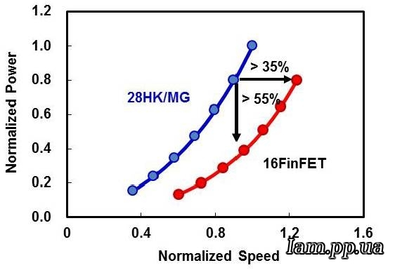 TSMC: 16-нм чипы будут выпущены до конца года