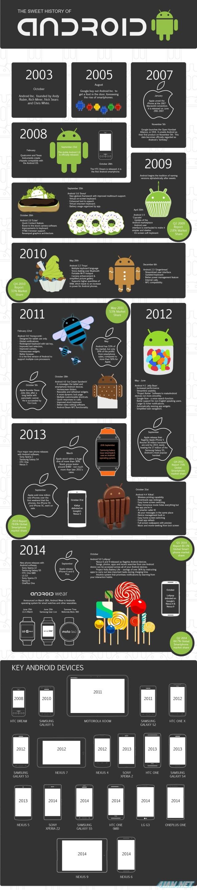 Google, Android, History, Story, Андроид, История, Инфографика