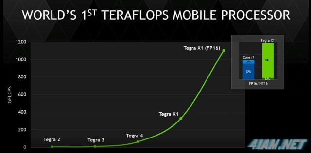 NVIDIA TEGRA X1 Word's Fist Teraflops Pocessor