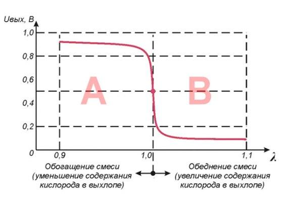график сигнала циркониевого датчика кислорода