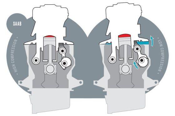 saab устройство двигателя c изменяемой компрессией