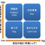 コンサルタントのビジネスフレームワーク集