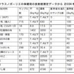 クラスノポーリエ(チェルノブイリ)の放射能測定データ  水の基準値は10ベクレル以下
