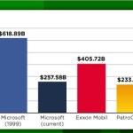 米アップル、時価総額市場最高 6230億ドル規模 2012/08/20米国時間