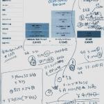 本日ならばMNPで3万円オトク! iPhoneMNPプラン最終計画 2015年3月決算期 総務省「SIMロック解除の義務化」直前!