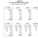 Apple 四半期報告 2016第一四半期(2015/10-12)