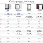 amazon Kindle Oasis の3万5,980円の価値は1g当たり347円の軽量化だ