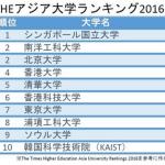 東大、トップから7位へ アジア大学ランキング