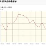 ついに金が100円も安く!金貨価格相場1g当たり¥4,582