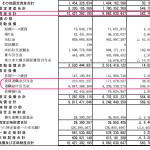 JASRAC 退職給与引当金は68億円  職員ひとりあたり平均1400万円 貸借対照表から