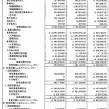 独占組織の公益財団法人日本相撲協会の収入は年間122億円、しかし税金はたったの15万円