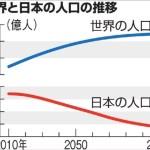 2100年日本の人口は7500万人、世界109億人   国連人口推計