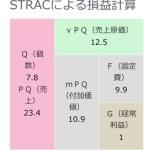 『マネジメントゲーム』 プランA 低固定費10億円の戦略MGメモ