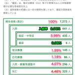東京都の陽性者1日224人、しかし重症患者は現在6人!0.008%データで正しく怖がる必要性…