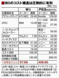 12.15.06   wii cost comparison - Nintendo Wii, nonostante il richiamo, naviga nell'oro
