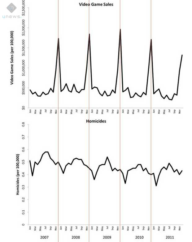 statistiche-vendite-giochi-violenti-crimine