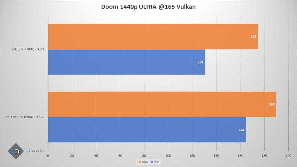 Diapositiva8 1024x576 - AMD Ryzen - Recensione AMD Ryzen 7 1800X
