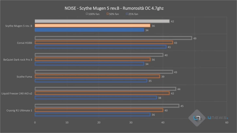 Scythe Mugen 5 revb 2 Noise - Recensione Scythe Mugen 5 rev. B