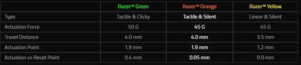 razerswitchcompare - Recensione Razer Blackwidow Chroma Tournament Edition V2