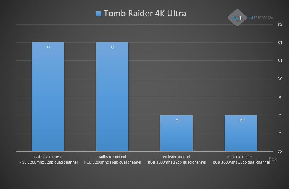 shadowtombraider - Recensione Crucial Ballistix Tactical Tracer RGB