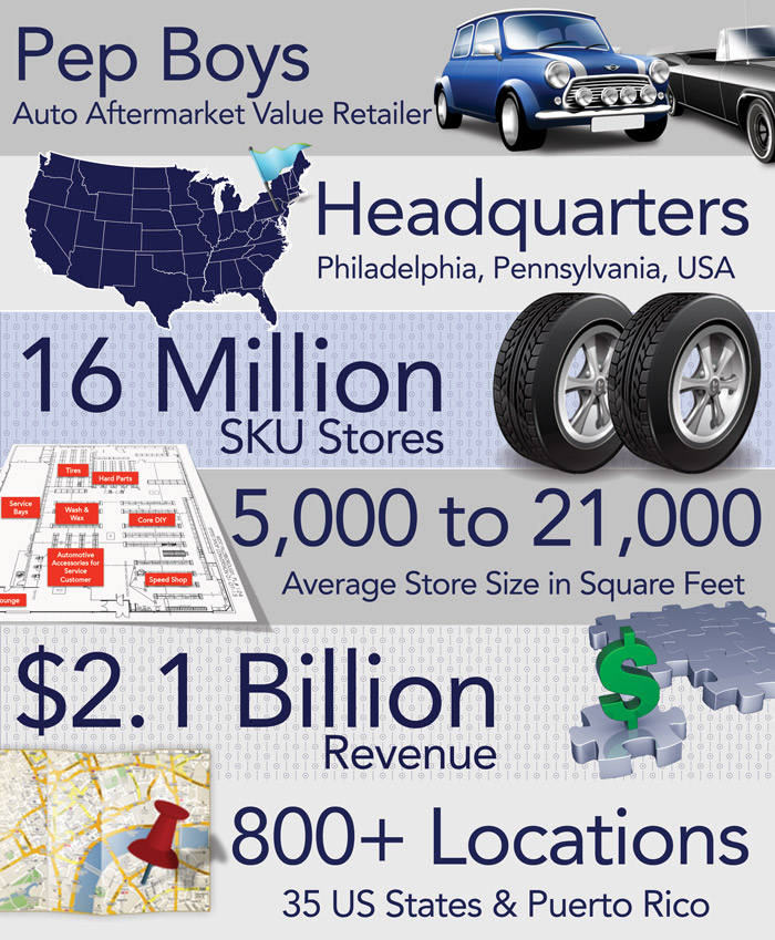 Pep Boys Infographic