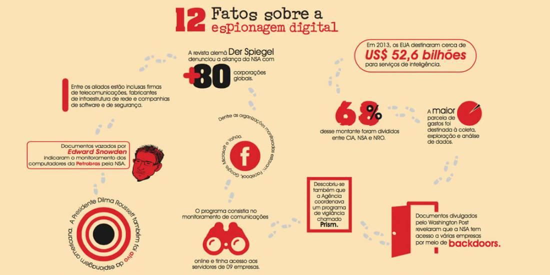 12 fatos sobre a espionagem digital