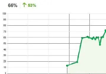 vape-shop-seo-success-story-4spotmarketing-vape-graph
