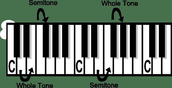 Music Theory Tone Semi Tone Clip Art Free Vector 4vector