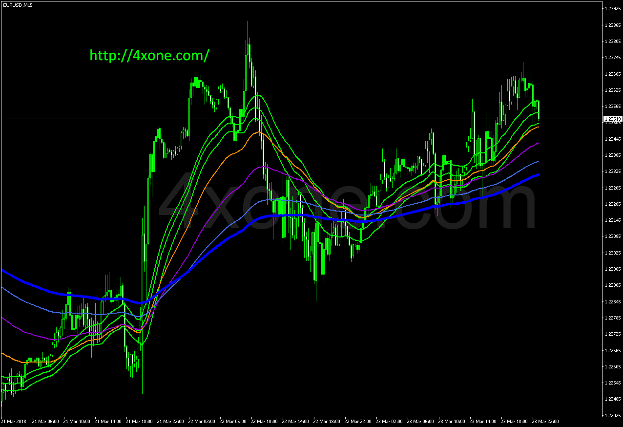 Fibonacci based Moving Averages Part_1 mt4 indicator free