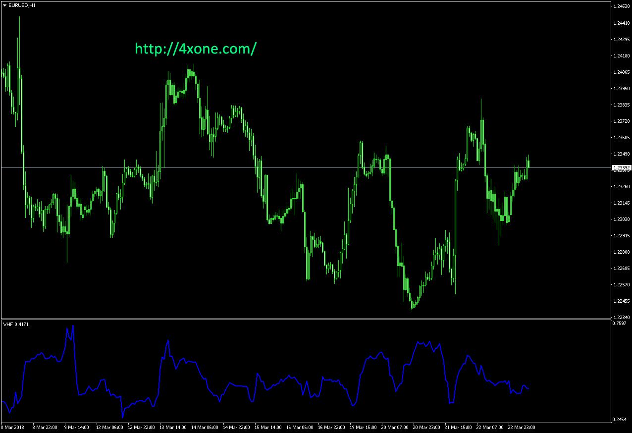 VHF mt4 indicator