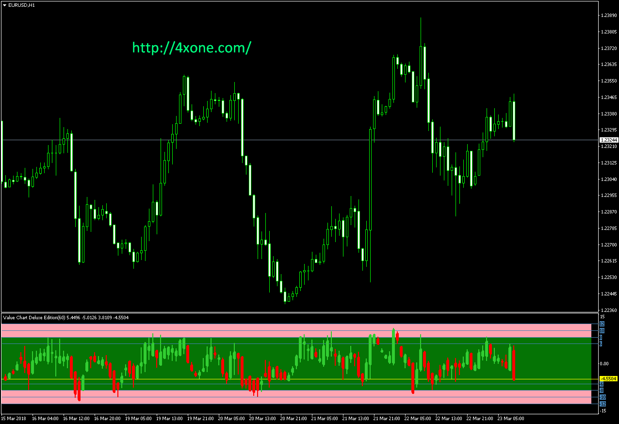 Forex value chart indicator