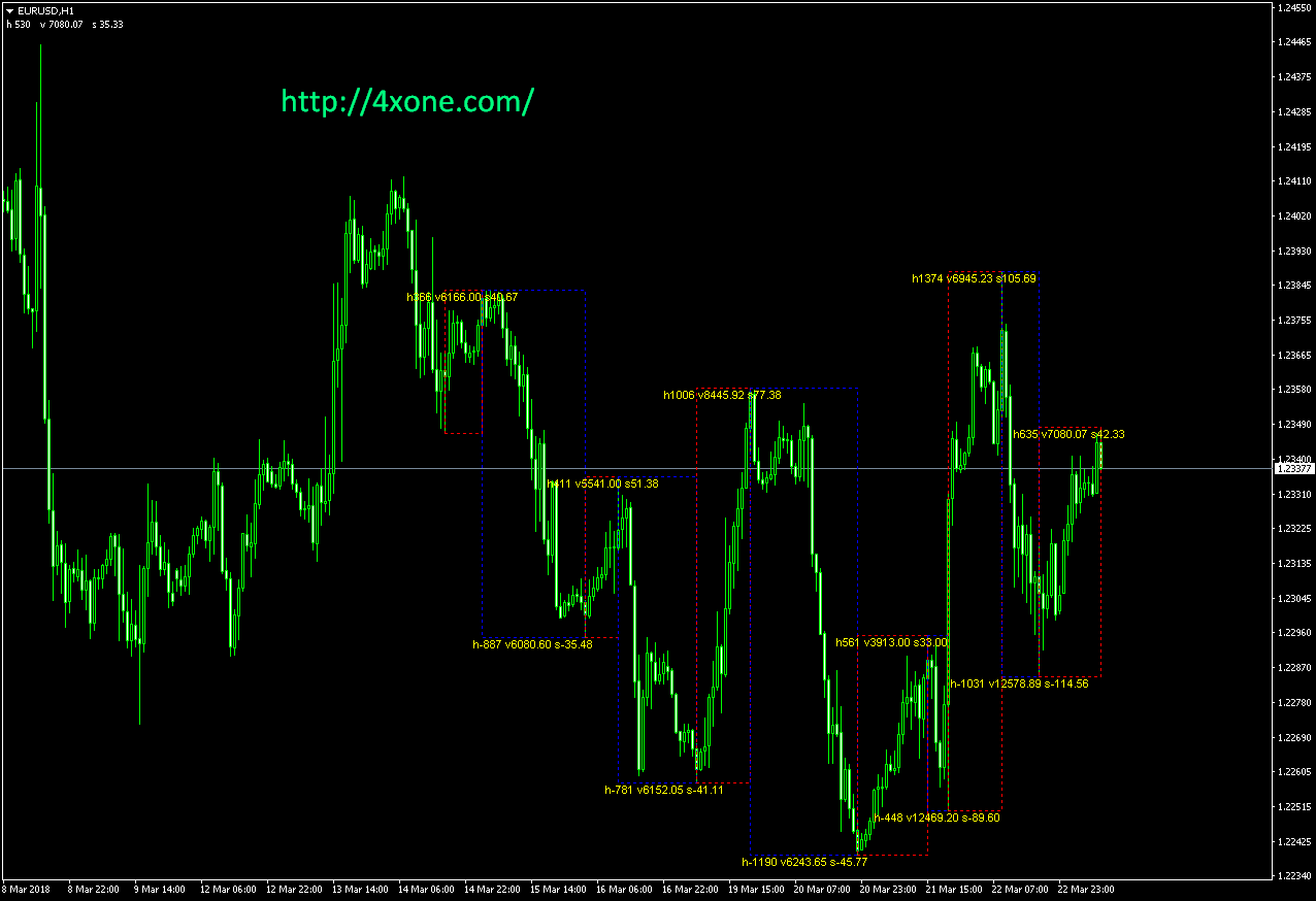 Velocity Waves mt4 indicator