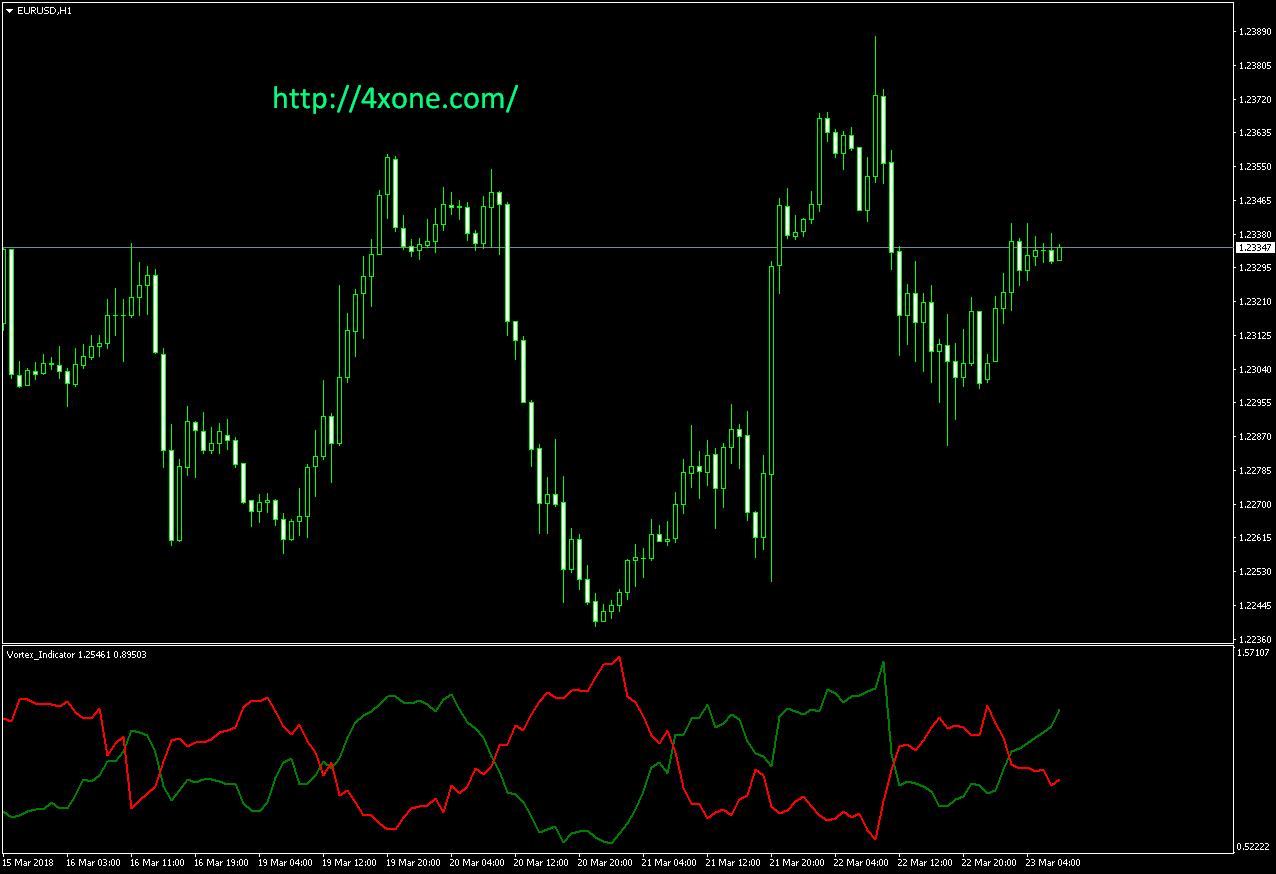 Vortex Indicator mt4 indicator