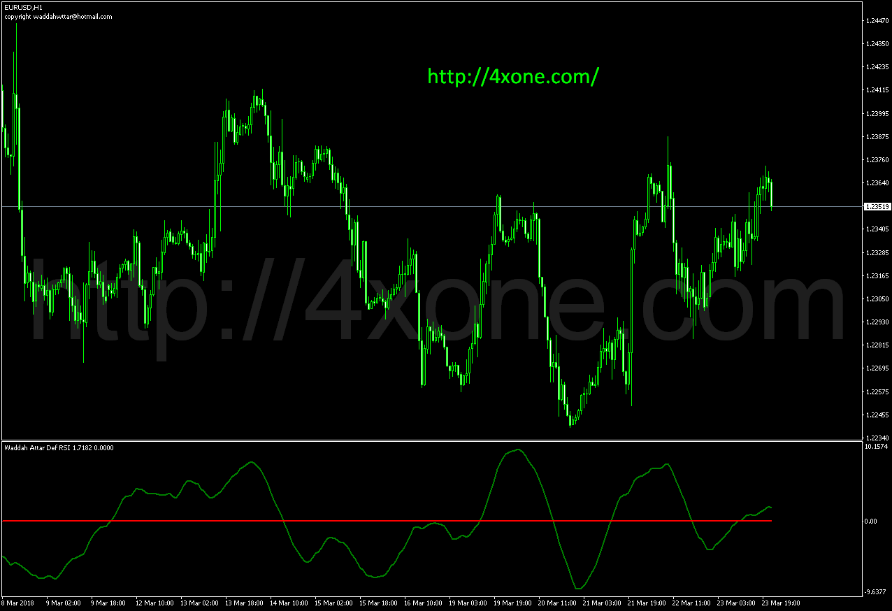 Waddah Attar Def RSI mt4 indicator
