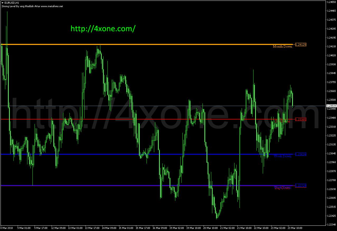 Waddah Attar Strong Level mt4 indicator