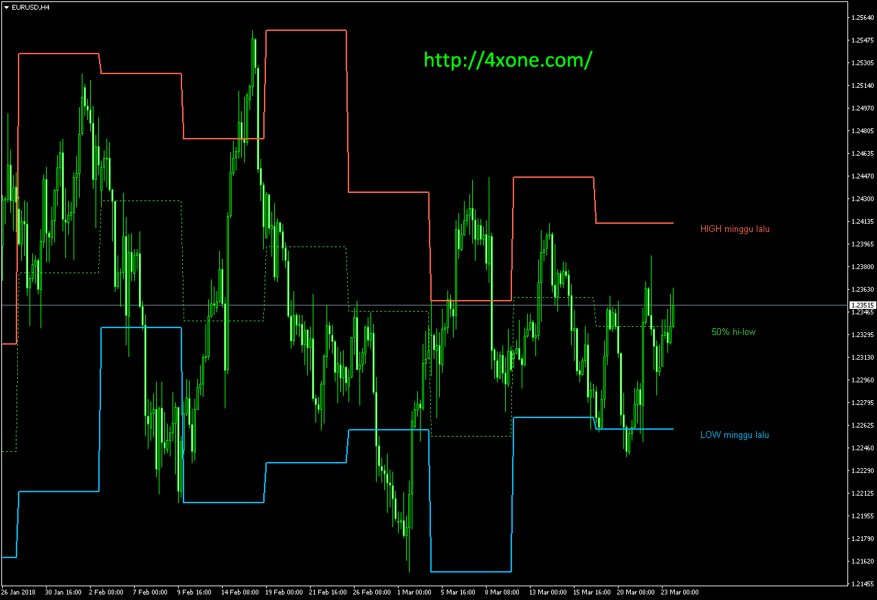 Weekly HILO Shj mt4 indicator