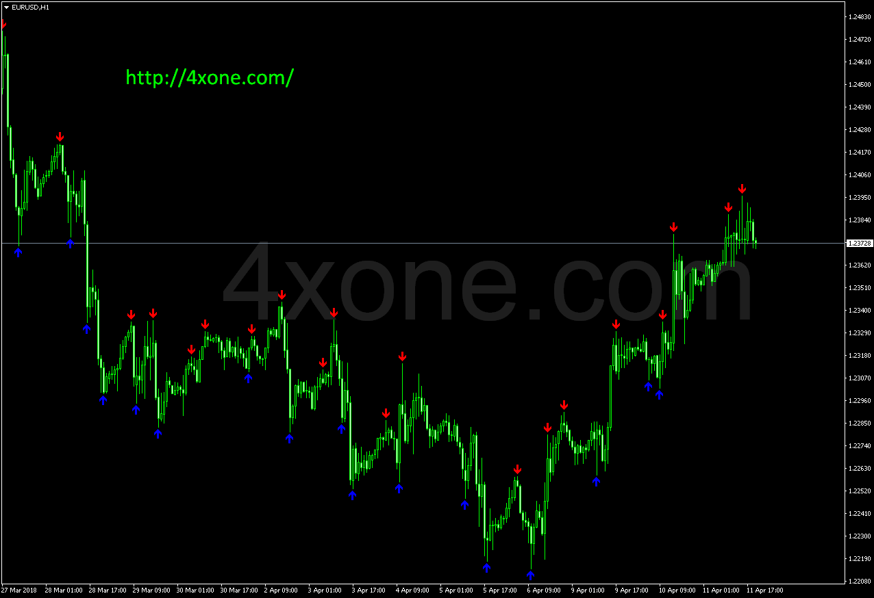 Forex astrology indicator
