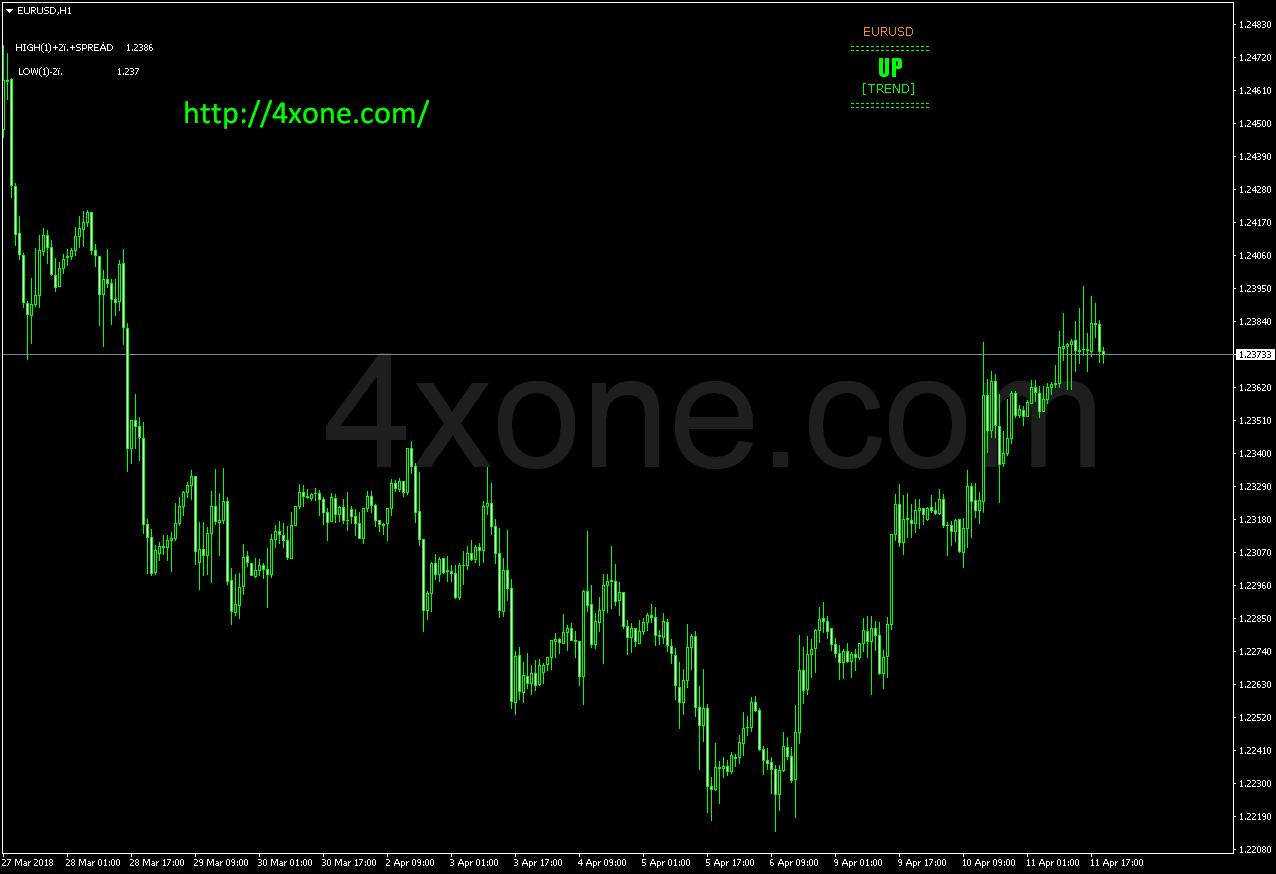 fx trend forex mt4 indicator free download – 4xone