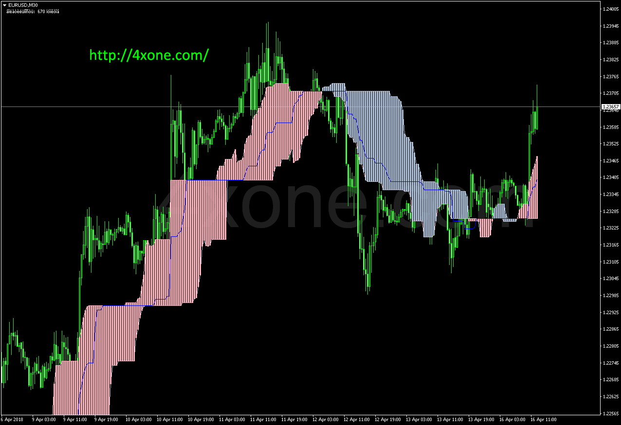 Alternative Ichimoku mt4 indicator