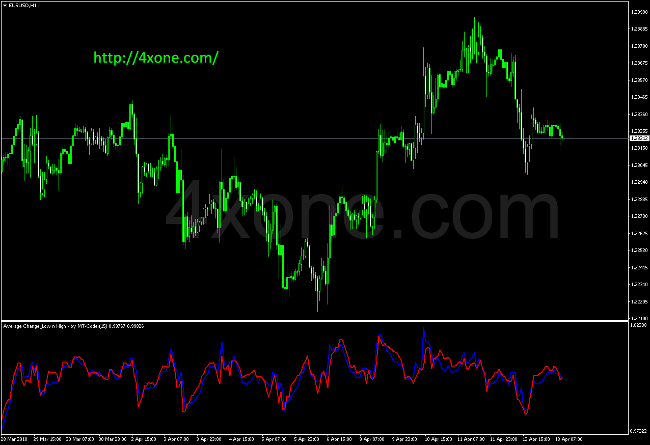 Average Change High Low mt4 indicator