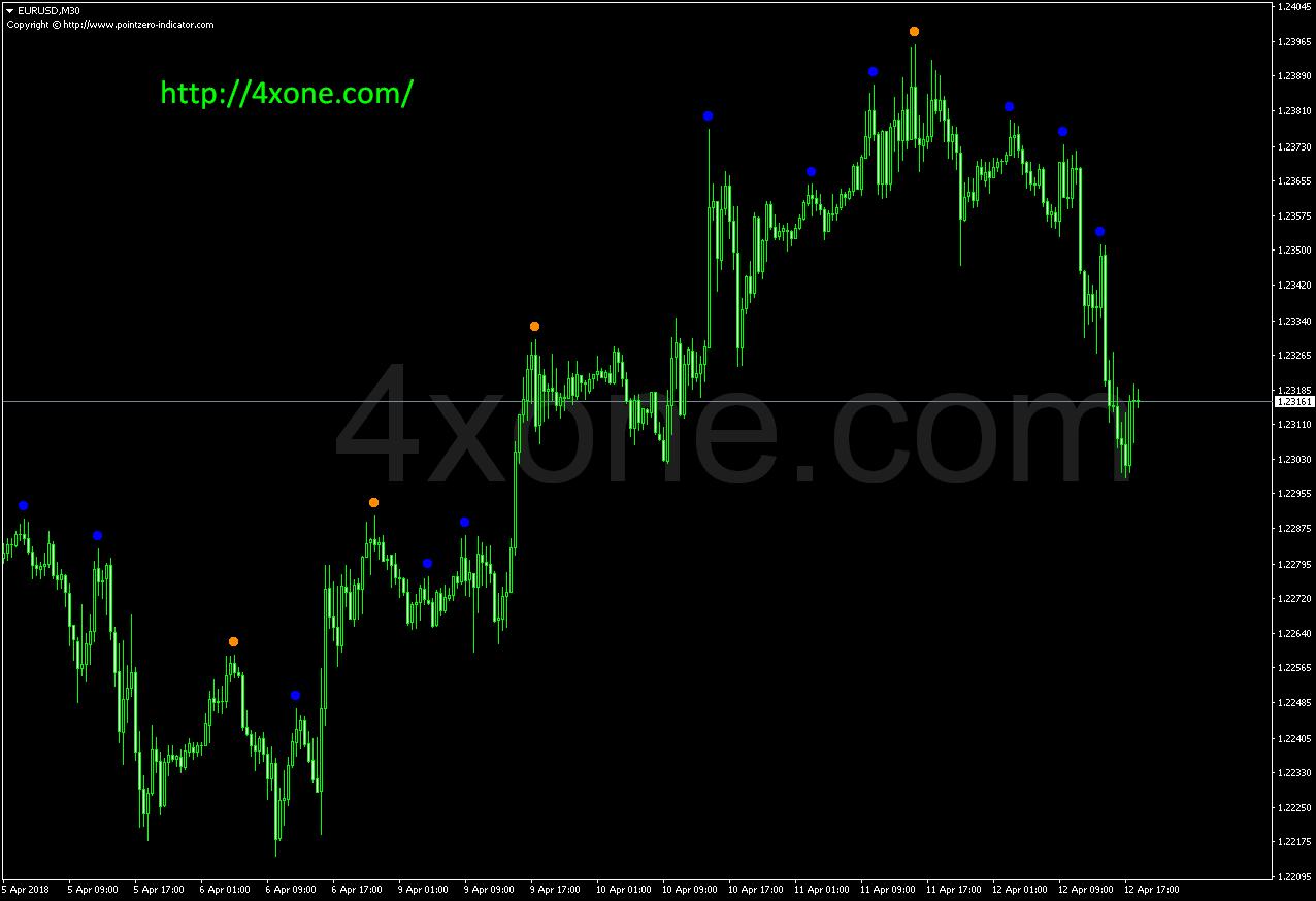 Double ZigZag No Repaint mt4 indicator – 4xone