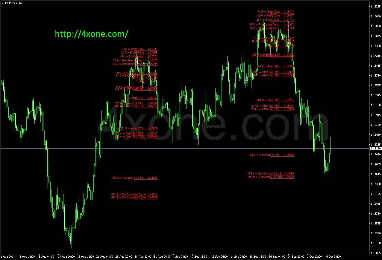 Kg forex indicators